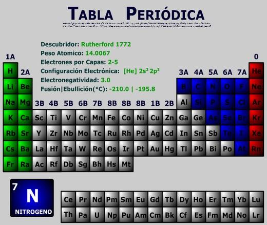 Mtodos de la ciencia tabla peridica tabla peridica urtaz Choice Image